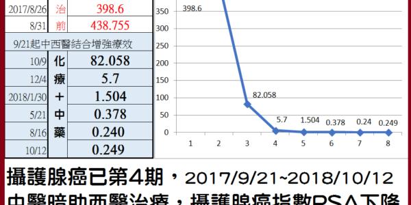 攝護腺癌4期,中醫輔助西醫抗癌,癌指數PSA大減99.95%(438減到0.24)